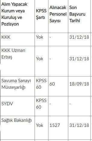 Kamuya KPSS'li KPSS'siz En Az İlköğretim Mezunu 12 Bin 120 Memur Personel Alımı Yapılacak