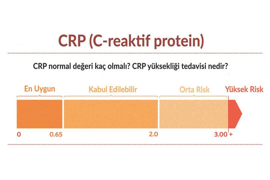 CRP Yüksekliği ve Kanser Belirtileri